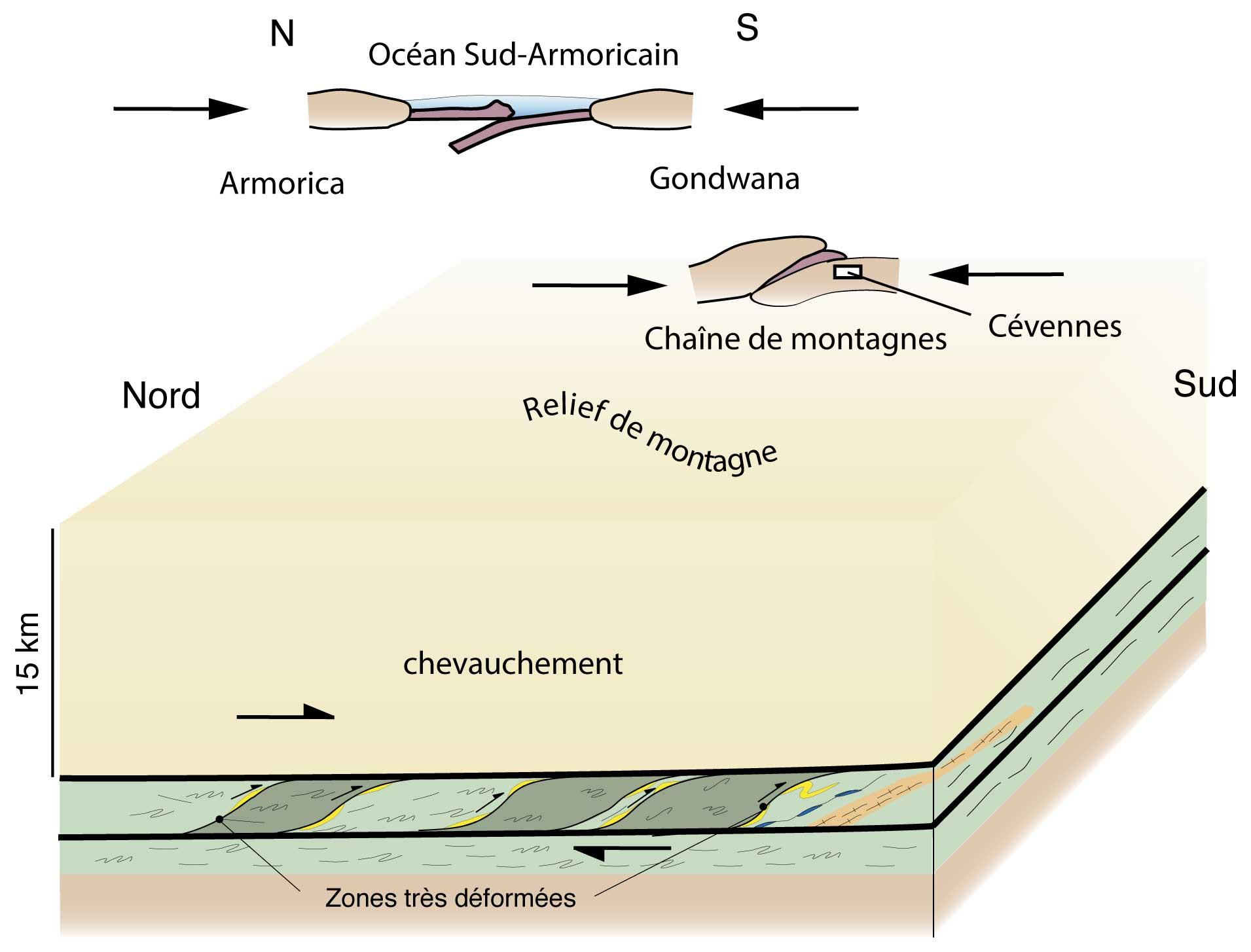 Il y a 340 Ma, l'océan se ferme, les plaques se chevauchent, formant la chaîne de montagne hercynienne. Les sédiments sont enfouis à 15 km de profondeur sous une nappe.
