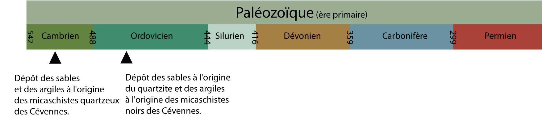 Géologie des Cévennes - Échelle des temps paléozoïques
