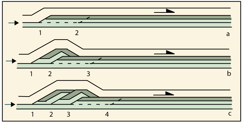 géométrie des chevauchements