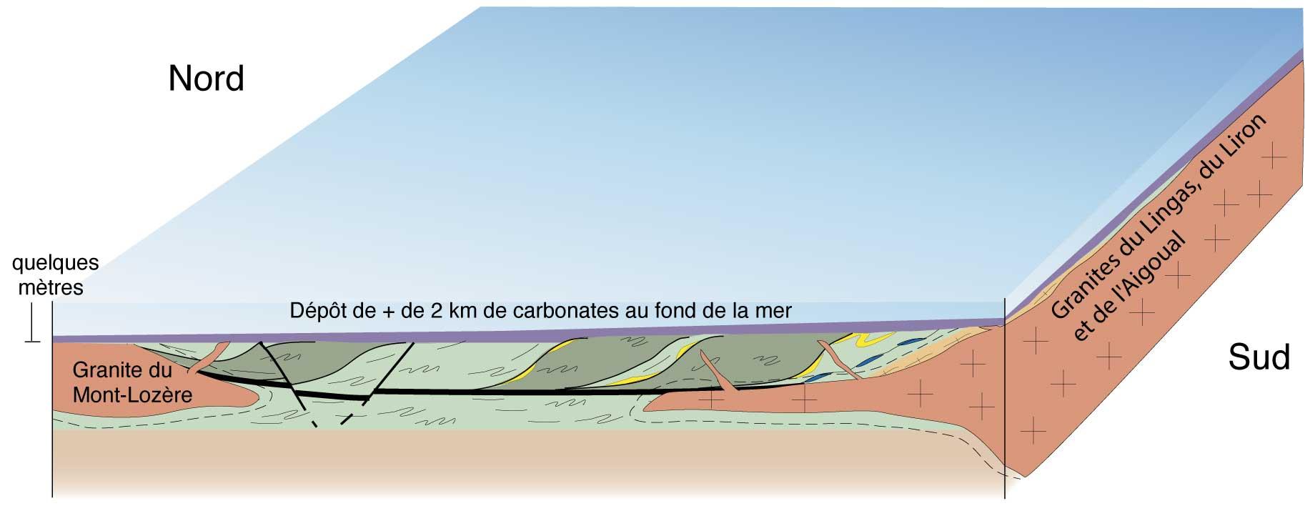 Il y a 250 Ma, la mer envahit progressivement la région.