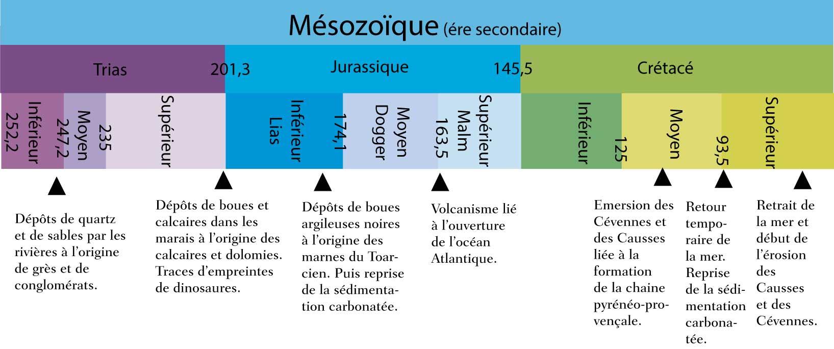 Échelle des temps mésozoïques et les événements géologiques en Cévennes.