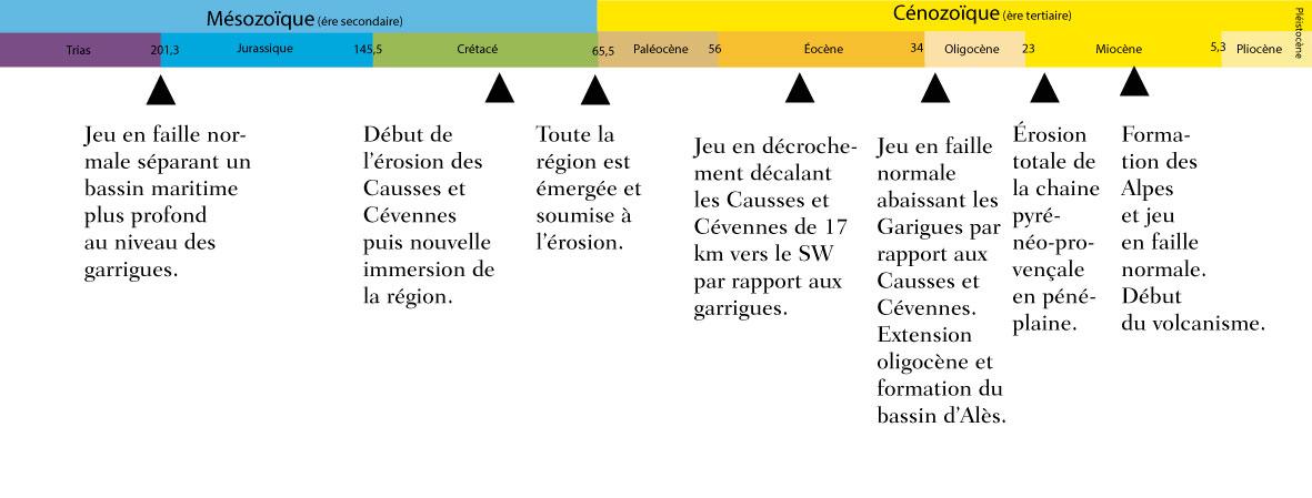 Échelle des temps cénozoïques et les événements géologiques en Cévennes.