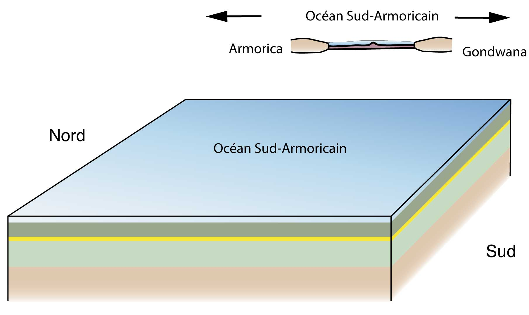 Il y a 500 Ma environ, les Cévennes correspondent à un océan où se déposent des sédiments. Vert clair : dépôts sableux et argileux ; Jaune: dépôts sableux ; Vert foncé : dépôts argileux.