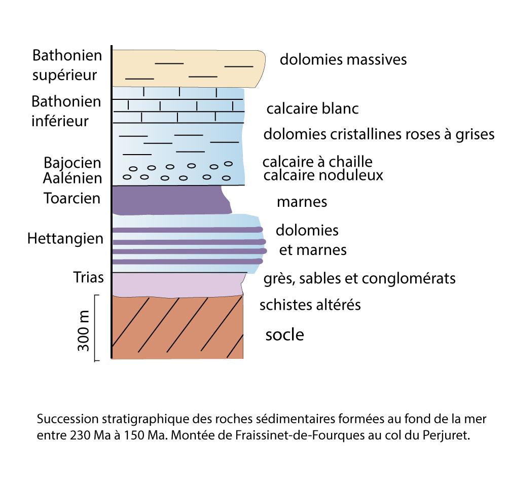 Succession stratigraphique des roches sédimentaires formées au fond de la mer entre 230 Ma à 150 Ma.