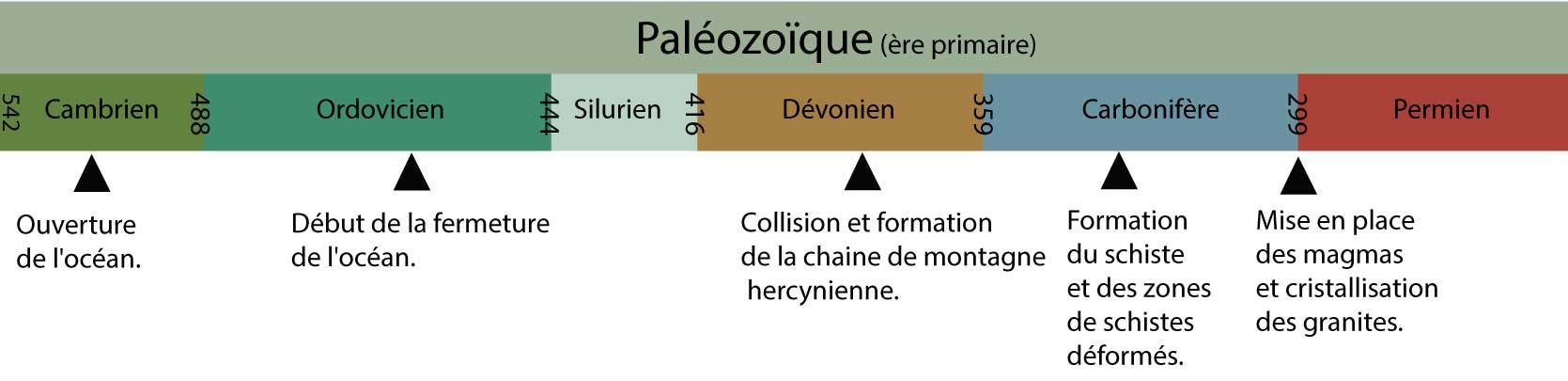 Échelle des temps paléozoïques et les événements géologiques en Cévennes.